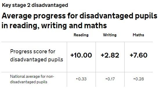 2017 KS2 progress disadvantaged