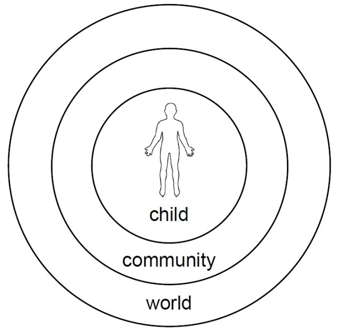 Begin with the child - concentric circles